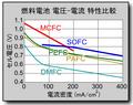 Fuel cell (V-I characteristic chart) J.PNG