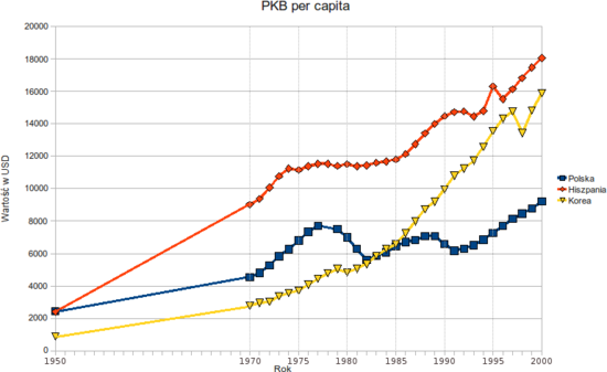 https://upload.wikimedia.org/wikipedia/commons/thumb/c/c3/GDPPerCapita.png/550px-GDPPerCapita.png