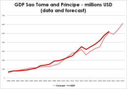 GDP Sao Tome and Principe - millions USD (data and forecast)
