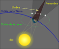 Geometry of a Lunar Eclipse new.png