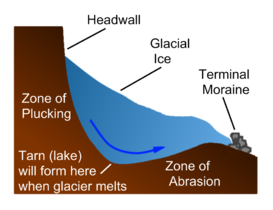 Glacial tarn formation.png