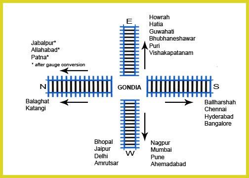 Gondia map