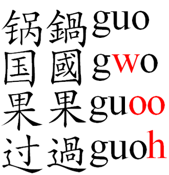 Romanization of Chinese - The four tones of guo as written in characters and Gwoyeu Romatzyh. Note the spelling differences, highlighted in red, for each tone.