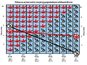 Evolutionary game theory -  Solution of the Hawk Dove game for V=2, C=10 and fitness starting base B=4. The fitness of a Hawk for different population mixes is plotted as a black line, that of Dove in red. An ESS (a stationary point) will exist when Hawk and Dove fitness are equal: Hawks are 20% of population and Doves are 80% of the population.