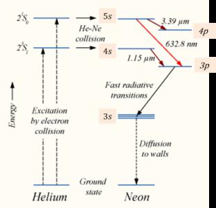 Helium Neon Laser Wikipedia