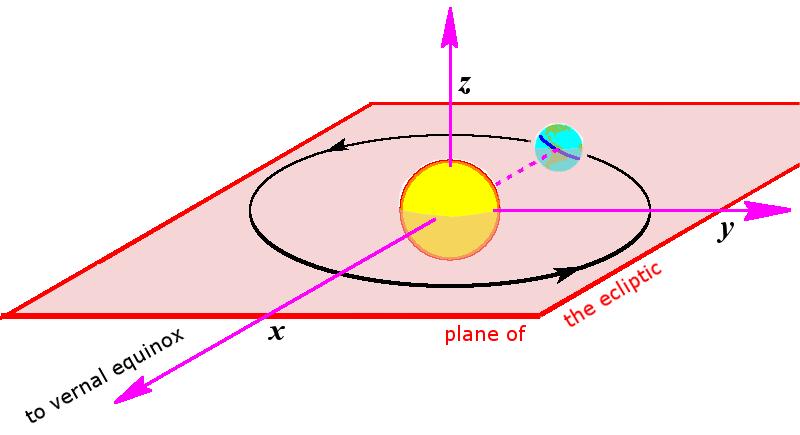 Heliocentric rectangular ecliptic