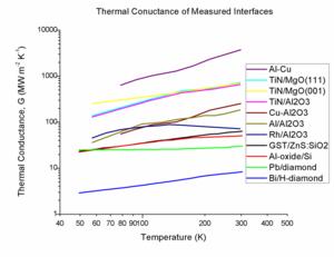 Interfacial thermal resistance - Image: Interfacial Thermal Conductance