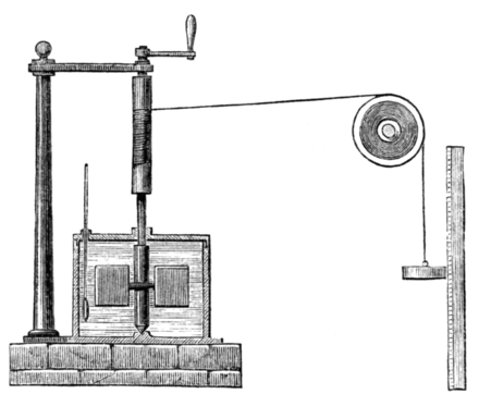 Joule's apparatus for measuring the mechanical equivalent of heat. As the weight dropped, potential energy was transferred to the water, heating it up. Joule's Apparatus (Harper's Scan).png