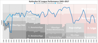 Karlsruher SC - Historical chart of Karlsruher SC league performance after WWII
