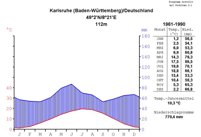 online dating deutschland ruhepunkt karlsruhe