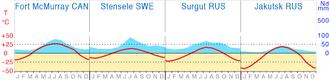 Klimadiagramme-Borealer-Nadelwald.png