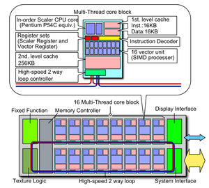 Larrabee block diagram (Total pic. and CPU cor...