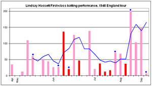 Hassett did not pass 50 in his first three innings, but then made a century and unbeaten half-century. After two scores between 50 and 40 in the next four innings, he made 137 in a Test innings, and a century in a tour match to innings late. He made another century late in June, but had four consecutive sub-50 scores in July before two in a row between 60 and 75. He then scored three consecutive centuries towards the end of the series, raising the blue line to around 100 and above.