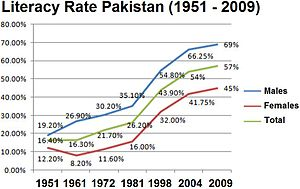 Government of Pakistan - Image: Literacy Rate Pak
