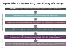 Simplified Logic Model Open Science Fellows Program