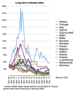 Long-term interest rates in eurozone