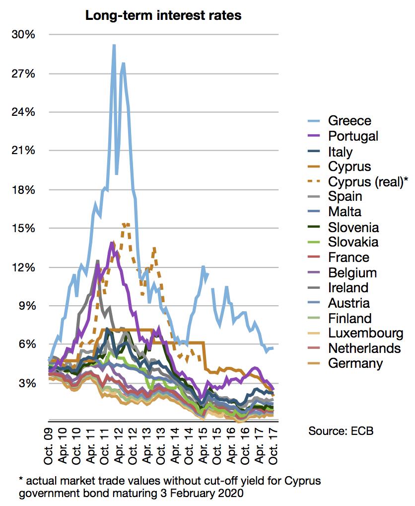 Long-term interest rates (eurozone)