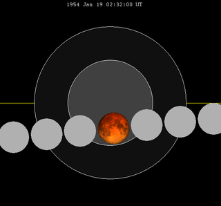 Lunar eclipse chart close-1954Jan19.png