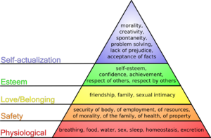"Humanistic psychology - Diagram illustrating the ""hierarchy of needs"" theory of Abraham Maslow (1908–1970).  Click to enlarge."