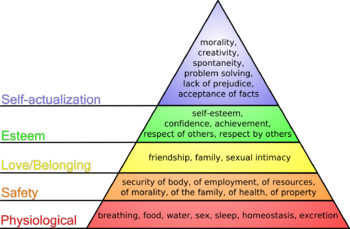 Diagram of Maslow's hierarchy of needs.