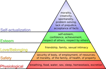 Maslow's hierarchy of needs.png