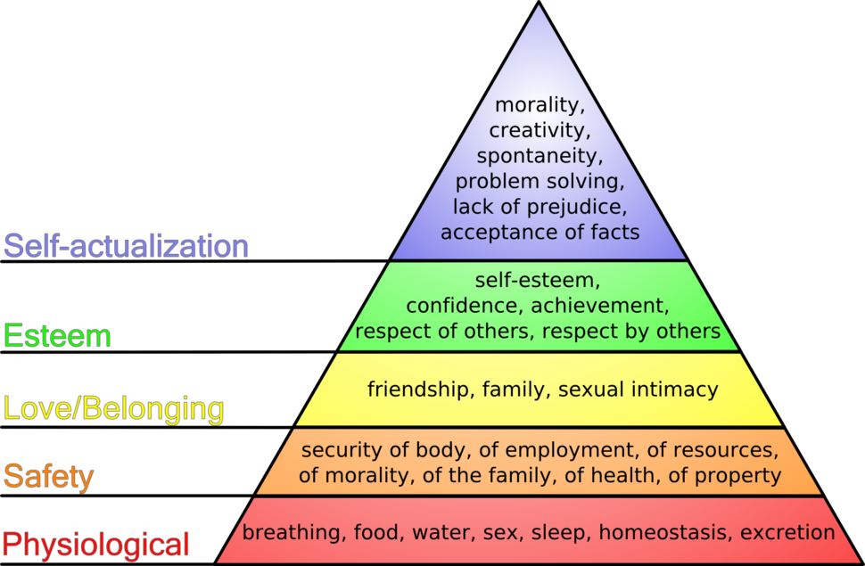 Maslow%27s hierarchy of needs.png