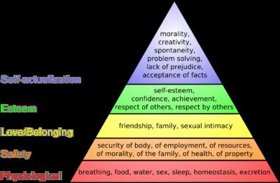 Dette diagram viser Maslow's behovspyramide fra 1943, med de mest grundlæggende behov i bunden af pyramiden.