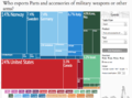 Military Weapon Exporters Treemap.png