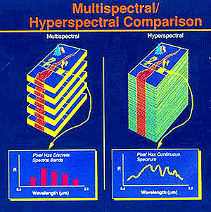 Hyperspectral imaging - Hyperspectral and Multispectral Differences.