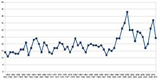 Lists of UK Singles Chart number ones - Graph showing number of UK number-one singles for each year since 1953. The 2011 figure is projected.