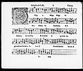 Orlando di Lasso - Dilige, solitudinem. Cantus (Harmoniae miscellae, 1583).jpg