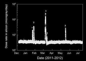 Radiation assessment detector - Image: PIA16939 Radiation During Earth To Mars Trip 2011to 2012