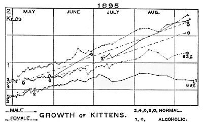 PSM V50 D620 Alcoholic vs normal kitten growth rate.jpg