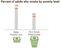 Percent of adults who smoke by poverty level US 2010.png