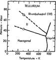 Phase diagram of tellurium (1975).png