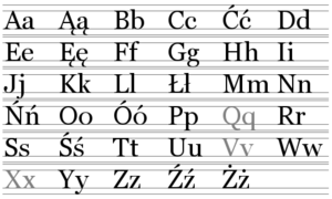 Polish orthography - The Polish alphabet. Grey indicates letters not used in native words.