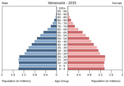 Population pyramid of Venezuela 2015.png