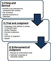 Procedure of Contract Enforcement in Saudi Arabia.jpg