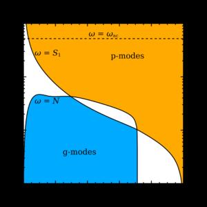 Asteroseismology - Image: Propagation diagram