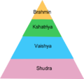 Pyramid of Caste system in India.png