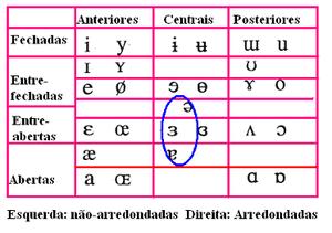 Quadro vogais 4