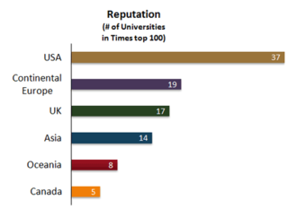 Times Higher Education World University Rankings - Regions with universities included in the reputation league tables.