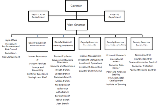 Saudi Arabian Monetary Authority - Organisational structure of SAMA as at May 2013.