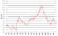SEK-USD 1989-.png