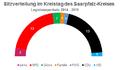 Saarpfalzkreis Sitzverteilung Kreistag 2014-2019.png