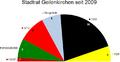 Sitzverteilung Stadtrat Geilenkirchen 2009.png