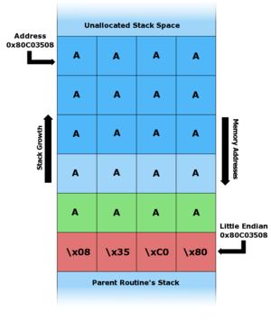 Система защиты от переполнения буфера buffer overflow exploit prevention boep