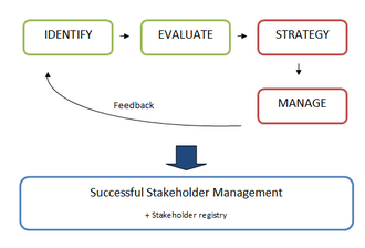 Stakeholder approach - Stakeholder management process