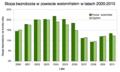 Stopa bezrobocia powiat wolominski 2000-2010.png