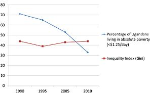 Poverty in Uganda - Fig 2:Trends in reduction of extreme poverty and income inequality in Uganda from 1990 to 2015